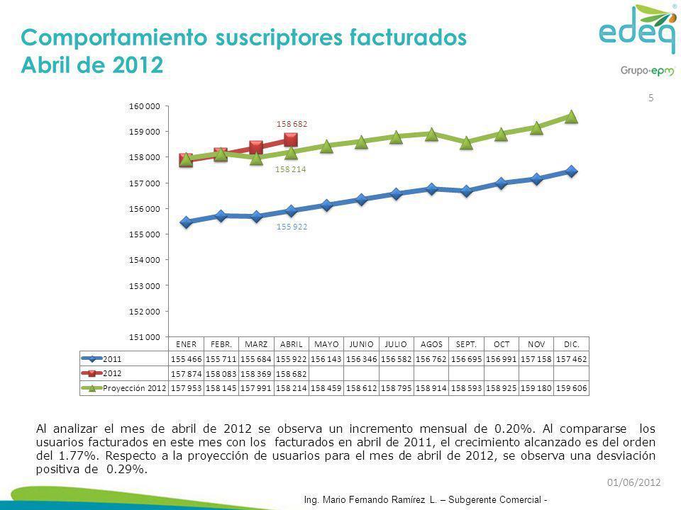 Al analizar el mes de abril de 2012 se observa un incremento mensual de 0.20%. Al compararse los usuarios facturados en este mes con los facturados en