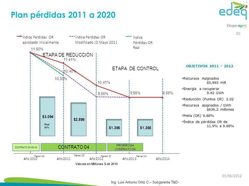Plan pérdidas 2011 a 2020 01/06/2012 Ing. Luis Antonio Ortíz C.– Subgerente T&D- 50