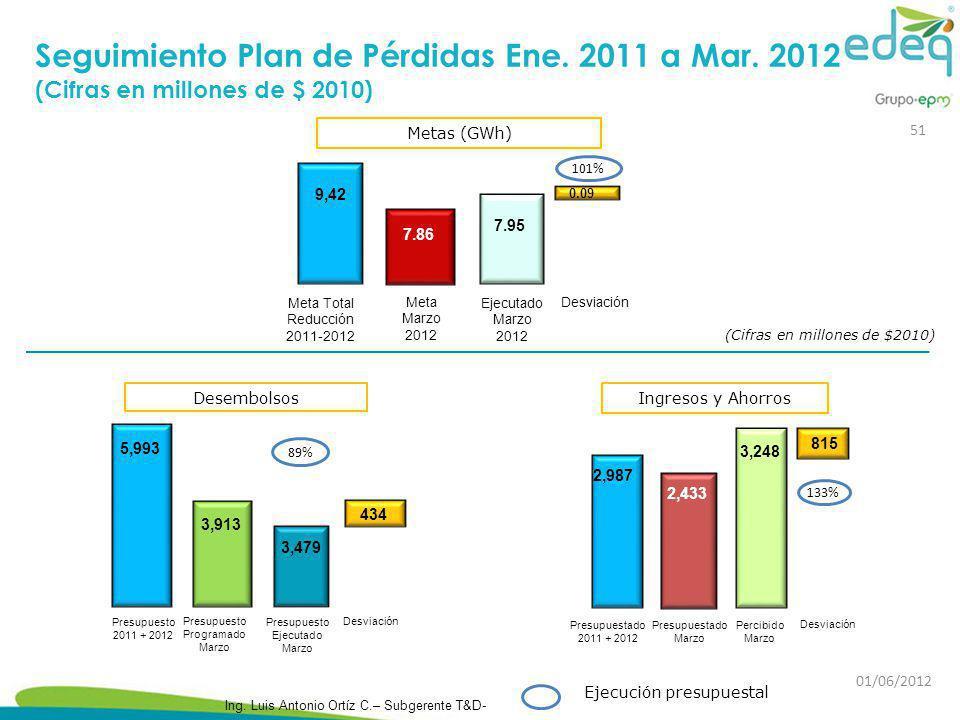 Seguimiento Plan de Pérdidas Ene. 2011 a Mar. 2012 (Cifras en millones de $ 2010) Ejecución presupuestal Desembolsos 3,913 Presupuesto Programado Marz