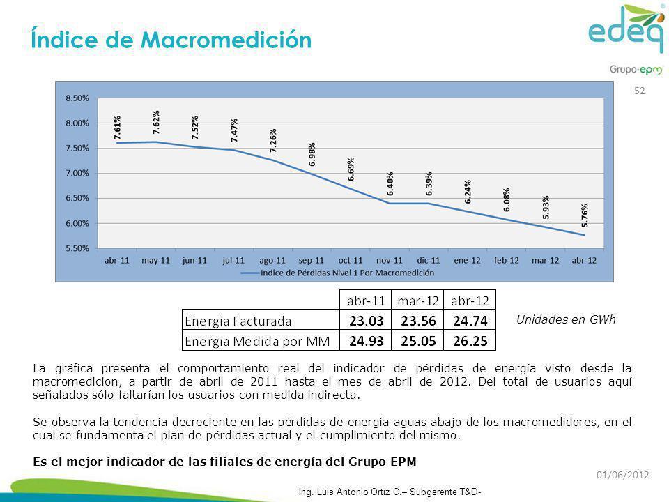 Índice de Macromedición La gráfica presenta el comportamiento real del indicador de pérdidas de energía visto desde la macromedicion, a partir de abri