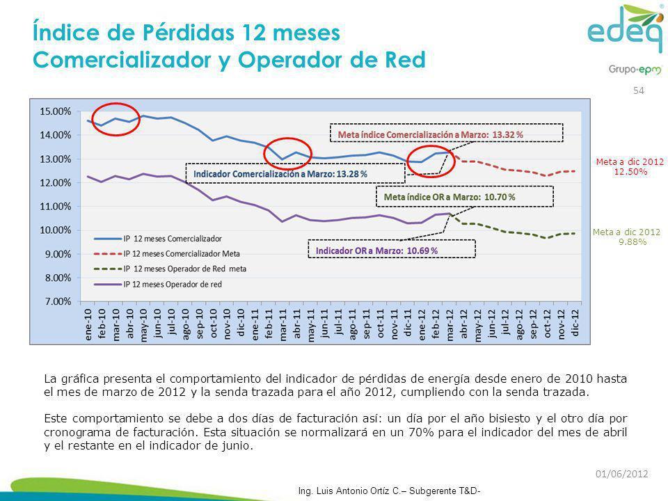 Índice de Pérdidas 12 meses Comercializador y Operador de Red La gráfica presenta el comportamiento del indicador de pérdidas de energía desde enero d