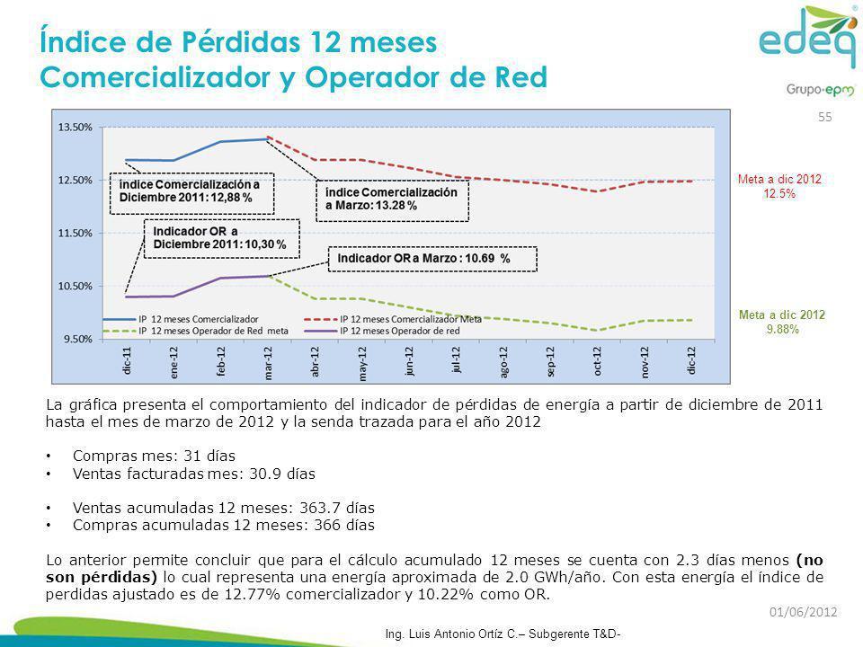 La gráfica presenta el comportamiento del indicador de pérdidas de energía a partir de diciembre de 2011 hasta el mes de marzo de 2012 y la senda traz