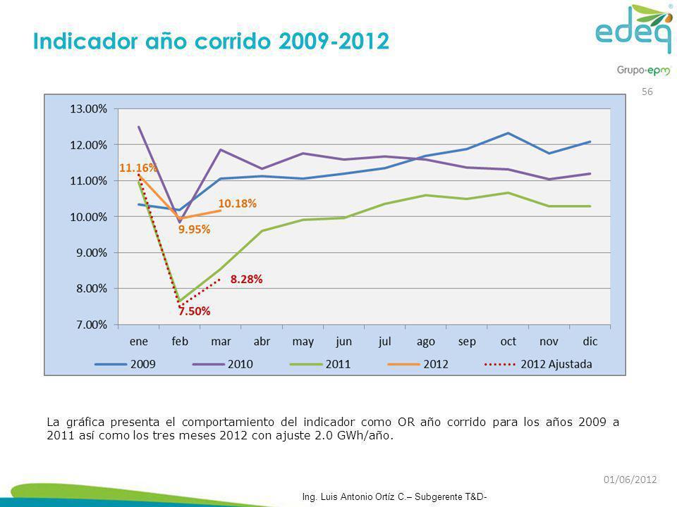 Indicador año corrido 2009-2012 La gráfica presenta el comportamiento del indicador como OR año corrido para los años 2009 a 2011 así como los tres me