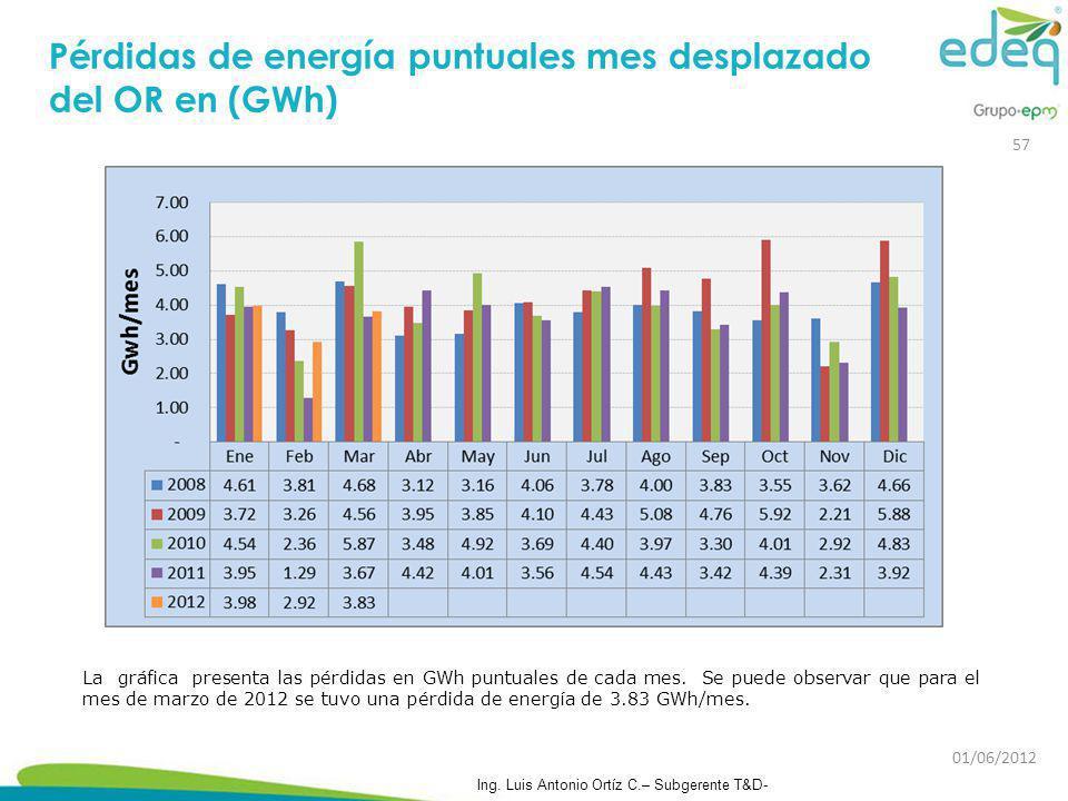 Pérdidas de energía puntuales mes desplazado del OR en (GWh) La gráfica presenta las pérdidas en GWh puntuales de cada mes. Se puede observar que para