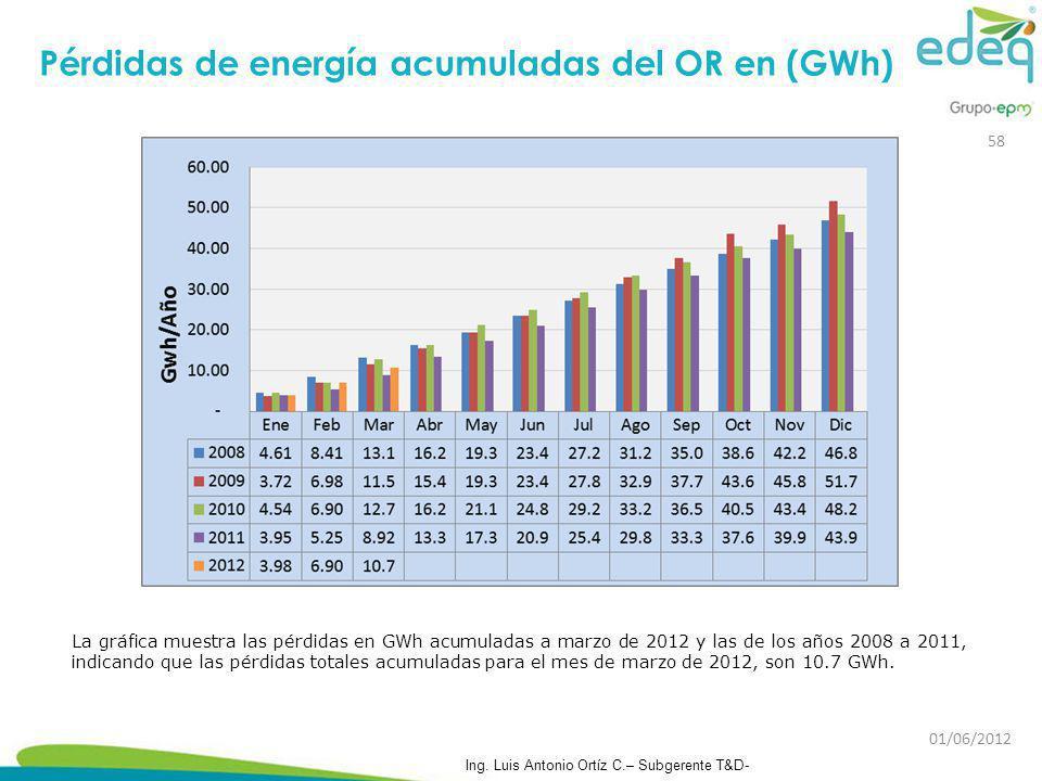 La gráfica muestra las pérdidas en GWh acumuladas a marzo de 2012 y las de los años 2008 a 2011, indicando que las pérdidas totales acumuladas para el