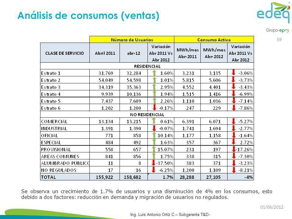 Análisis de consumos (ventas) Se observa un crecimiento de 1.7% de usuarios y una disminución de 4% en los consumos, esto debido a dos factores: reduc