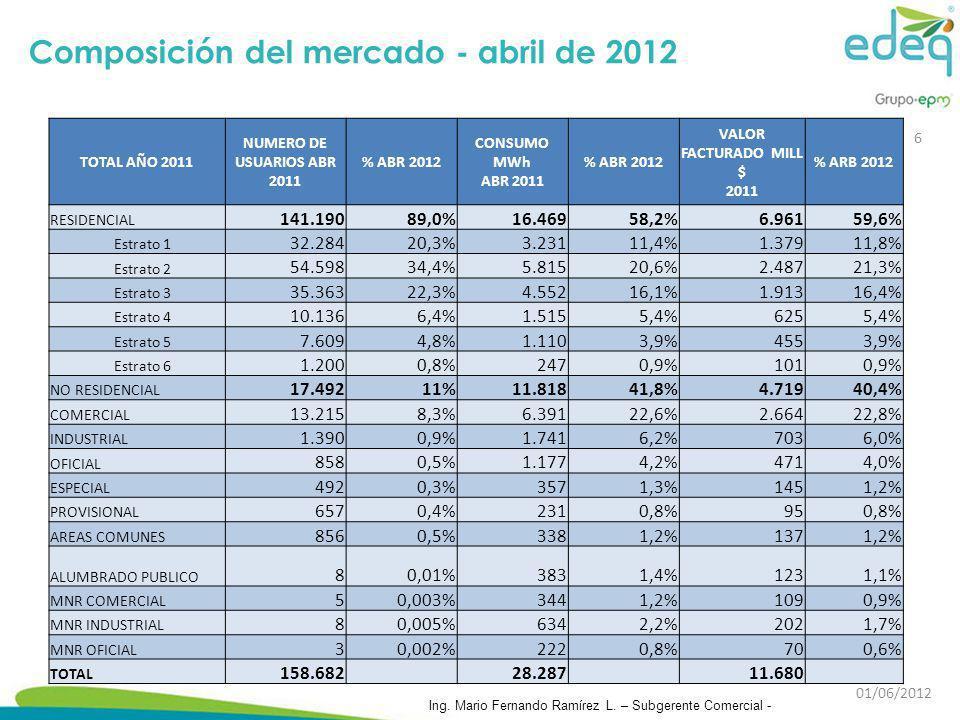 TOTAL AÑO 2011 NUMERO DE USUARIOS ABR 2011 % ABR 2012 CONSUMO MWh ABR 2011 % ABR 2012 VALOR FACTURADO MILL $ 2011 % ARB 2012 RESIDENCIAL 141.19089,0%1