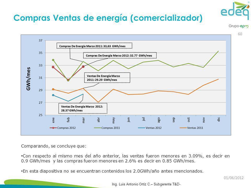 Compras Ventas de energía (comercializador) Comparando, se concluye que: Con respecto al mismo mes del año anterior, las ventas fueron menores en 3.09