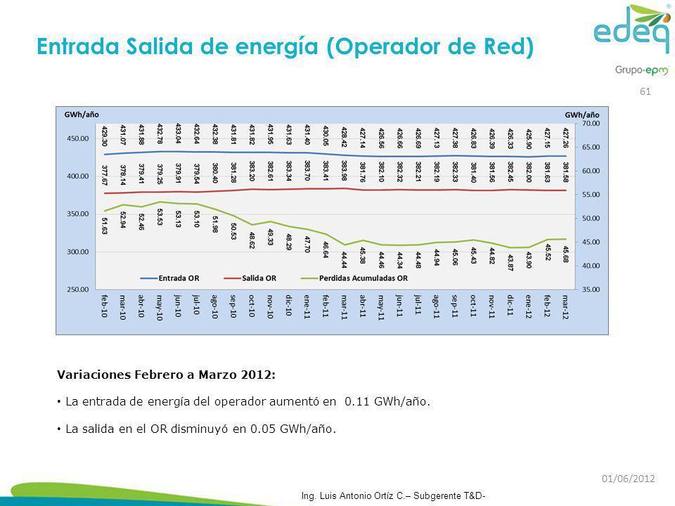 Entrada Salida de energía (Operador de Red) Variaciones Febrero a Marzo 2012: La entrada de energía del operador aumentó en 0.11 GWh/año. La salida en