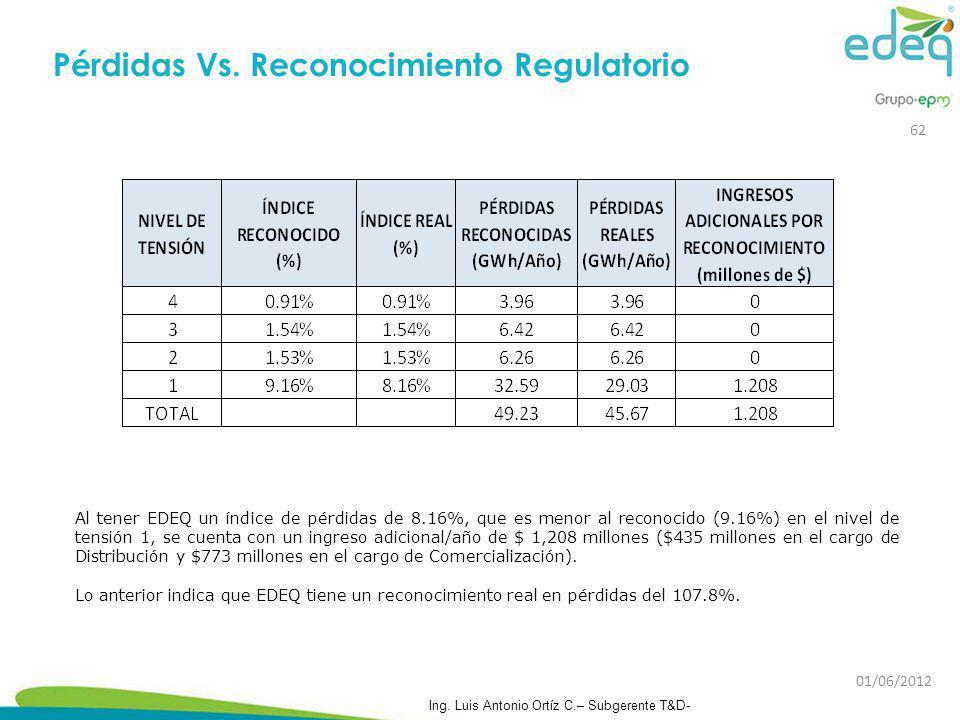 Pérdidas Vs. Reconocimiento Regulatorio Al tener EDEQ un índice de pérdidas de 8.16%, que es menor al reconocido (9.16%) en el nivel de tensión 1, se