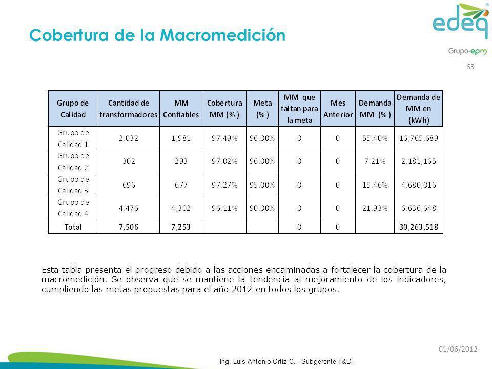 Cobertura de la Macromedición Esta tabla presenta el progreso debido a las acciones encaminadas a fortalecer la cobertura de la macromedición. Se obse