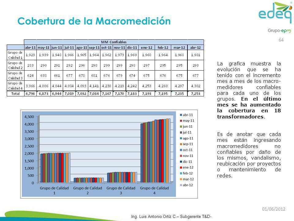 La grafica muestra la evolución que se ha tenido con el incremento mes a mes de los macro- medidores confiables para cada uno de los grupos. En el últ