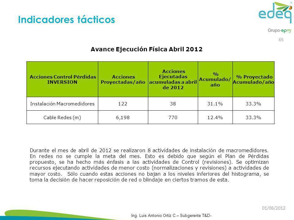 Durante el mes de abril de 2012 se realizaron 8 actividades de instalación de macromedidores. En redes no se cumple la meta del mes. Esto es debido qu