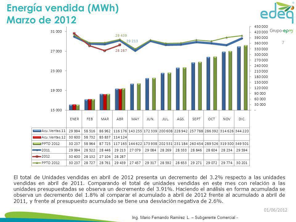 El total de Unidades vendidas en abril de 2012 presenta un decremento del 3.2% respecto a las unidades vendidas en abril de 2011. Comparando el total