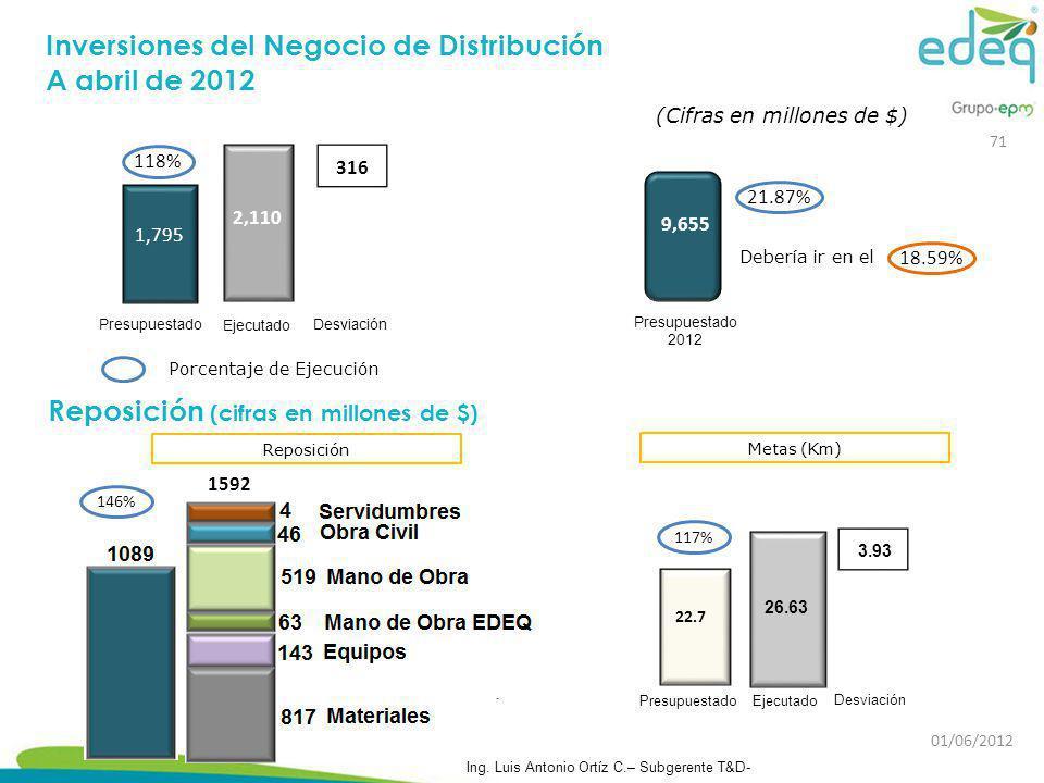 Reposición (cifras en millones de $) Inversiones del Negocio de Distribución A abril de 2012 1,795 Presupuestado 2,110 316 Desviación Ejecutado Porcen