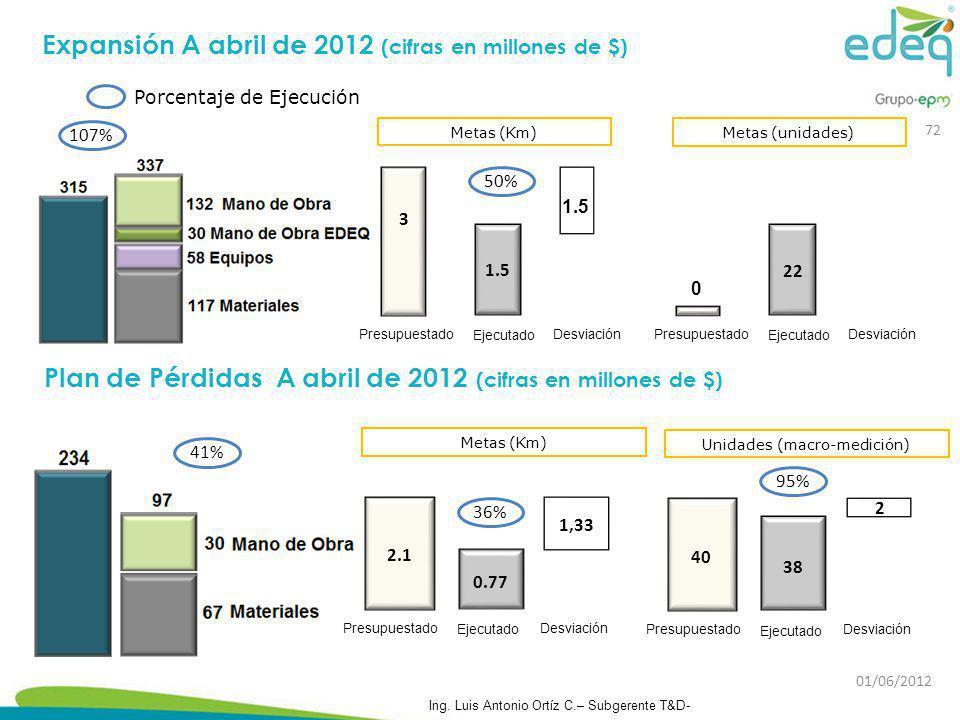 Porcentaje de Ejecución Metas (Km) 2.1 Presupuestado 0.77 1,33 Desviación Ejecutado 36% Metas (Km) 3 Presupuestado 1.5 Desviación Ejecutado 1.5 50% 10