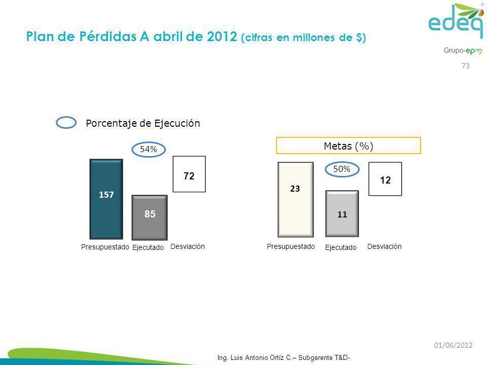 Porcentaje de Ejecución Metas (%) 23 Presupuestado 11 Desviación Ejecutado 12 50% 85 Ejecutado 157 72 Desviación Presupuestado 54% Plan de Pérdidas A