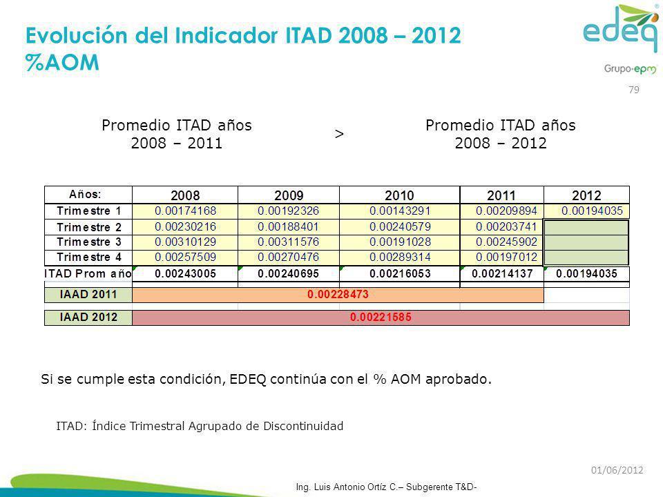 Si se cumple esta condición, EDEQ continúa con el % AOM aprobado. Evolución del Indicador ITAD 2008 – 2012 %AOM Promedio ITAD años 2008 – 2011 > Prome