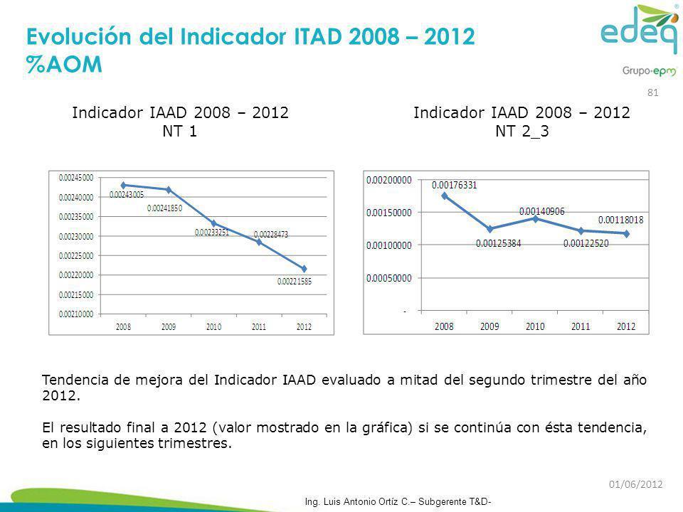 Tendencia de mejora del Indicador IAAD evaluado a mitad del segundo trimestre del año 2012. El resultado final a 2012 (valor mostrado en la gráfica) s