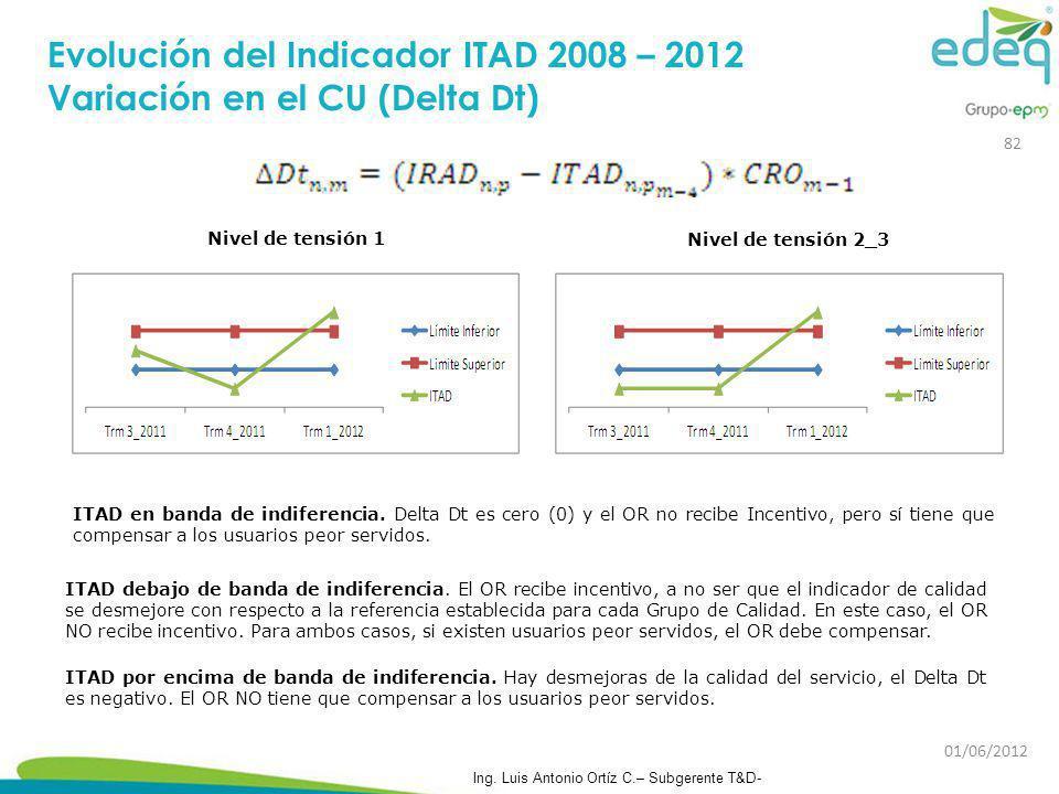 Nivel de tensión 1 Nivel de tensión 2_3 ITAD en banda de indiferencia. Delta Dt es cero (0) y el OR no recibe Incentivo, pero sí tiene que compensar a