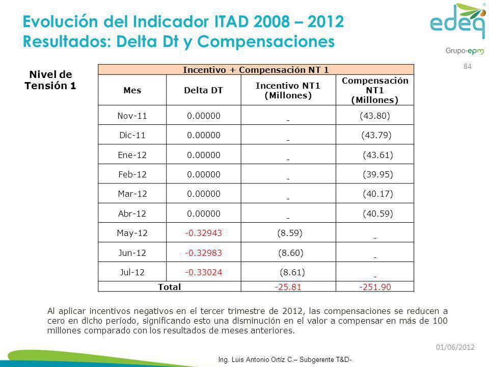 Nivel de Tensión 1 Incentivo + Compensación NT 1 MesDelta DT Incentivo NT1 (Millones) Compensación NT1 (Millones) Nov-110.00000 - (43.80) Dic-110.0000