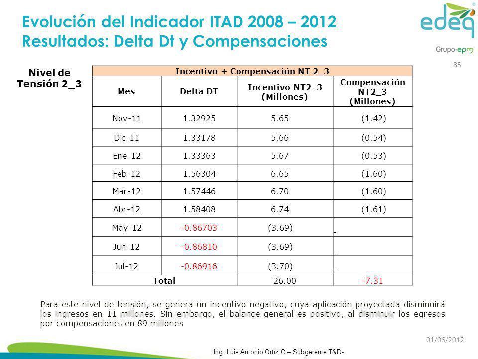 Incentivo + Compensación NT 2_3 MesDelta DT Incentivo NT2_3 (Millones) Compensación NT2_3 (Millones) Nov-111.32925 5.65 (1.42) Dic-111.33178 5.66 (0.5