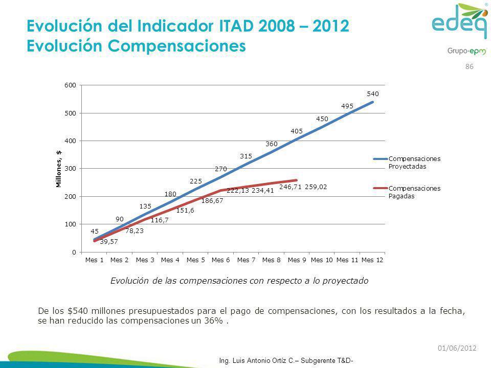 Evolución de las compensaciones con respecto a lo proyectado De los $540 millones presupuestados para el pago de compensaciones, con los resultados a