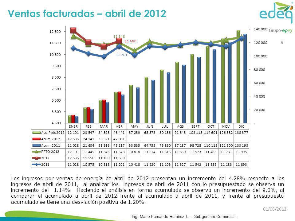 Los ingresos por ventas de energía de abril de 2012 presentan un incremento del 4.28% respecto a los ingresos de abril de 2011, al analizar los ingres