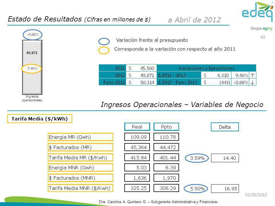 Estado de Resultados (Cifras en millones de $) Ingresos Operacionales – Variables de Negocio Tarifa Media ($/kWh) Corresponde a la variación con respe