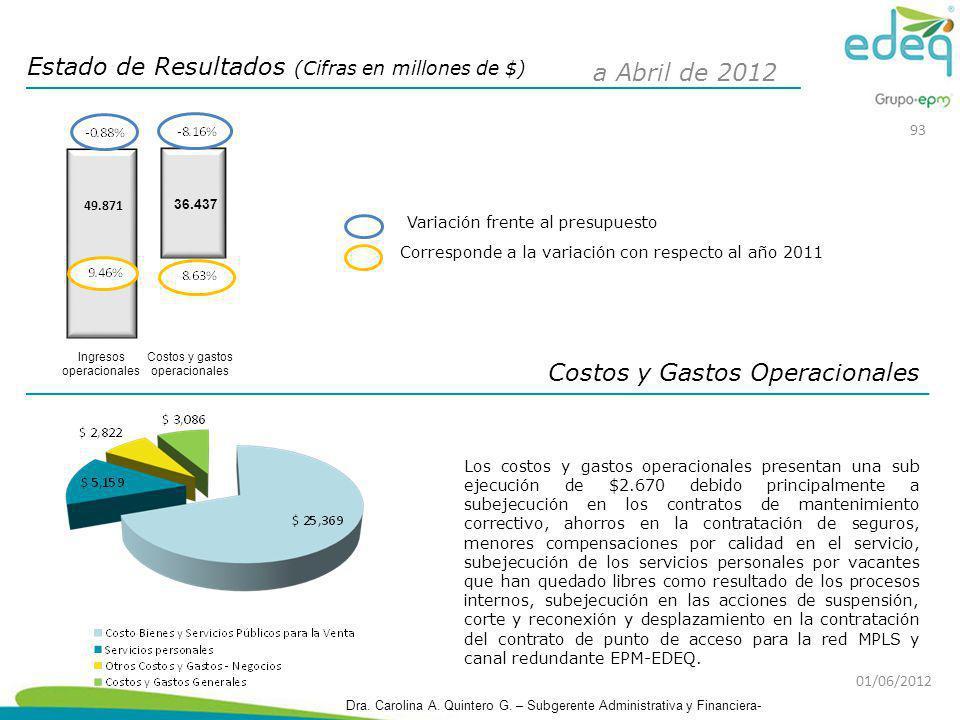 Costos y Gastos Operacionales Estado de Resultados (Cifras en millones de $) Corresponde a la variación con respecto al año 2011 Variación frente al p