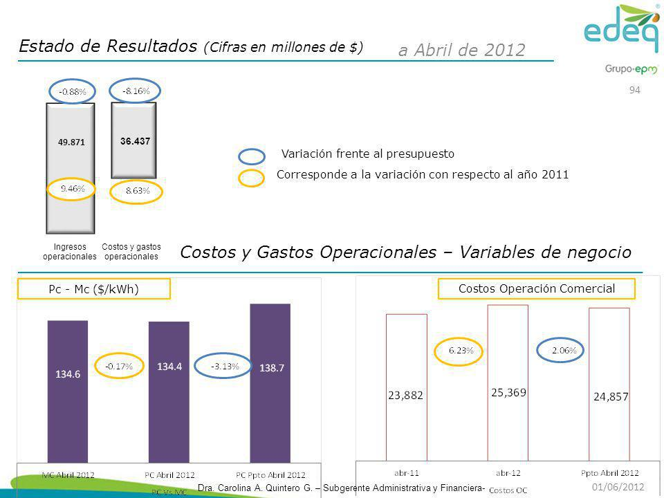 Costos y Gastos Operacionales – Variables de negocio Estado de Resultados (Cifras en millones de $) Pc - Mc ($/kWh) Costos Operación Comercial Corresp