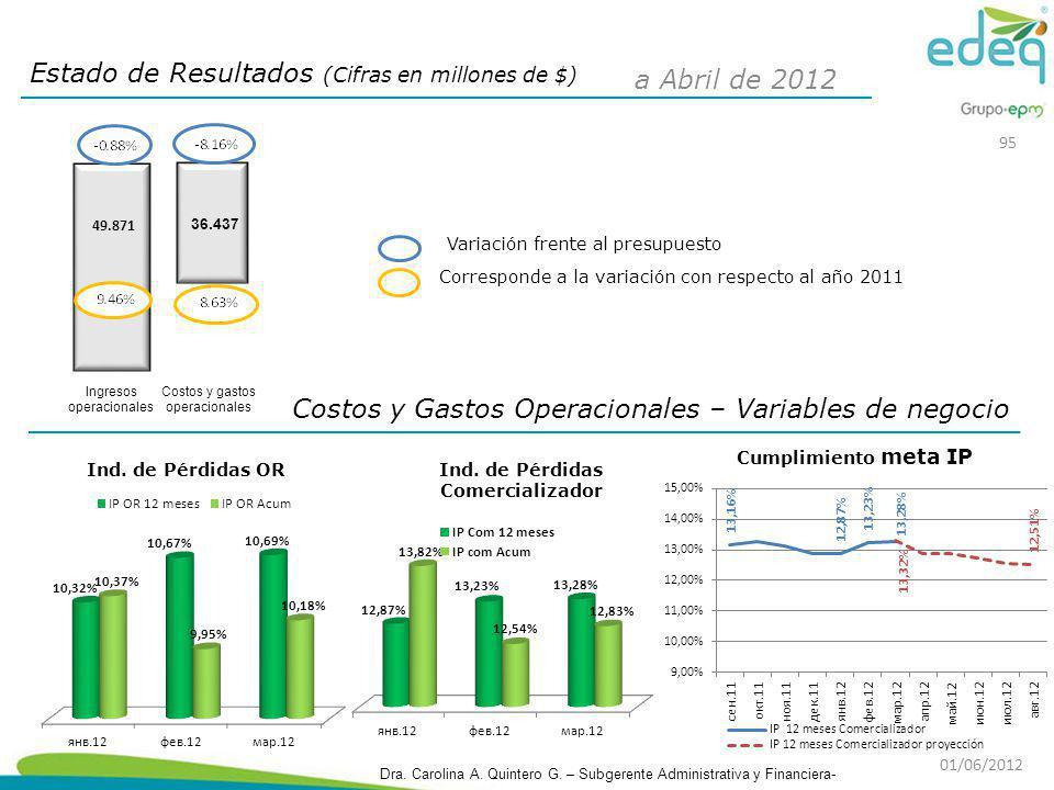 Costos y Gastos Operacionales – Variables de negocio Estado de Resultados (Cifras en millones de $) Corresponde a la variación con respecto al año 201