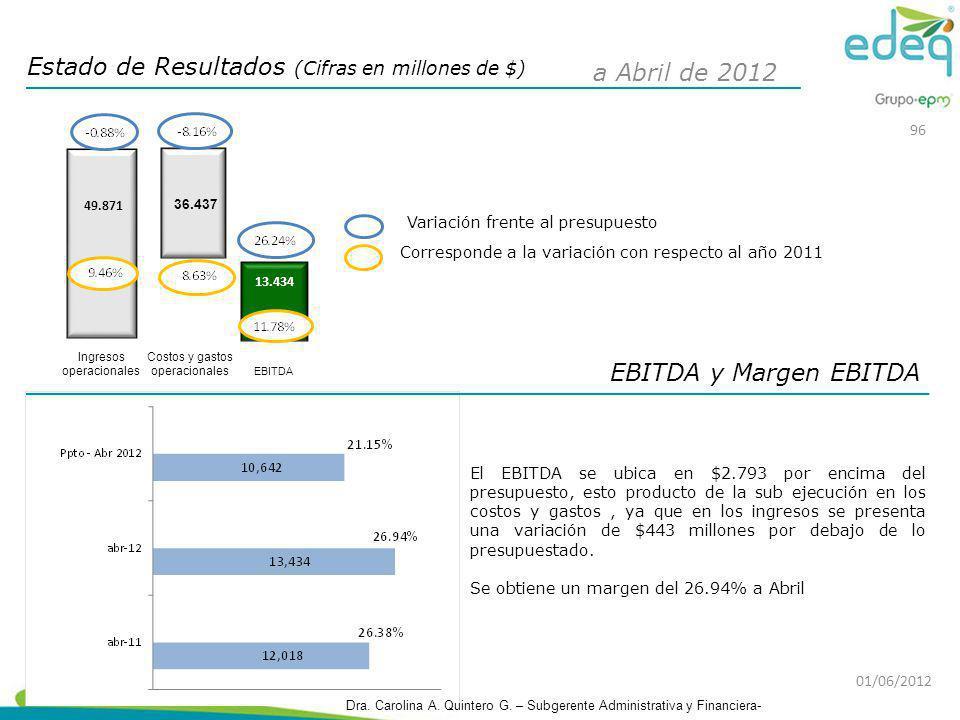 EBITDA y Margen EBITDA El EBITDA se ubica en $2.793 por encima del presupuesto, esto producto de la sub ejecución en los costos y gastos, ya que en lo