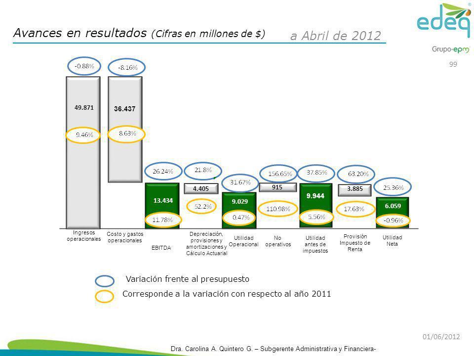 Avances en resultados (Cifras en millones de $) a Abril de 2012 Corresponde a la variación con respecto al año 2011 Variación frente al presupuesto 91