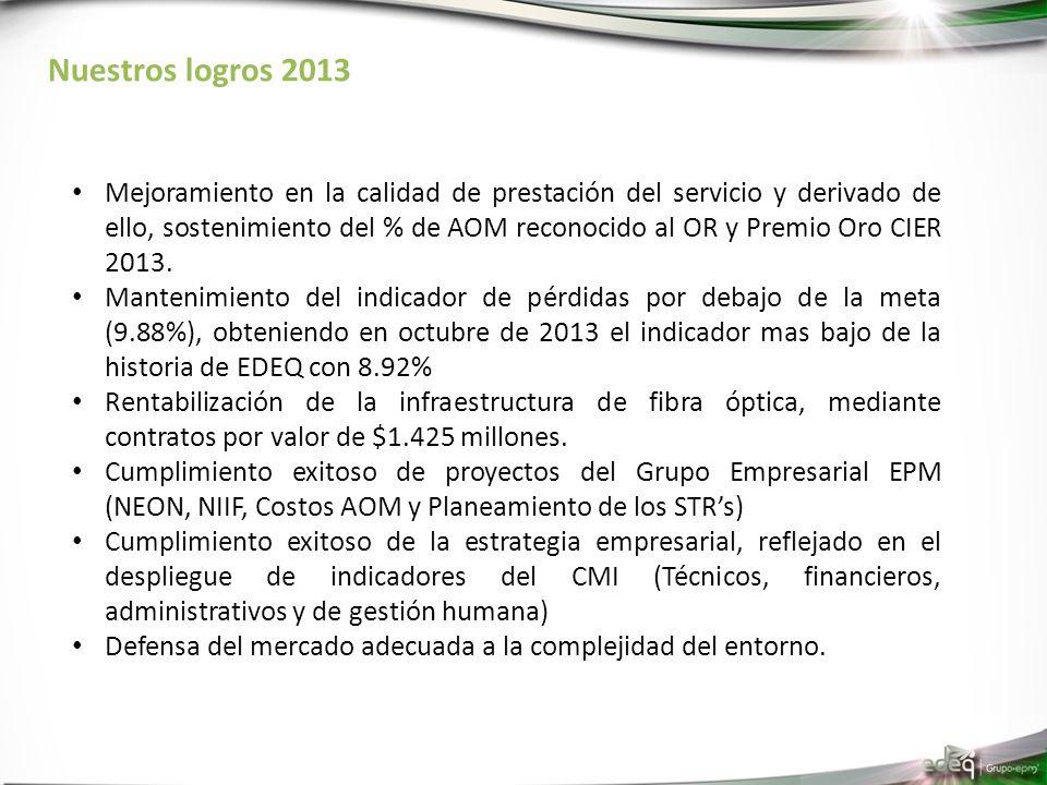 Nuestros logros 2013 Mejoramiento en la calidad de prestación del servicio y derivado de ello, sostenimiento del % de AOM reconocido al OR y Premio Oro CIER 2013.