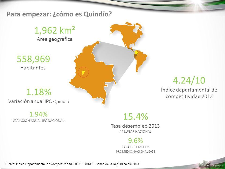 Para empezar: ¿cómo es Quindío? Fuente: Índice Departamental de Competitividad 2013 – DANE – Banco de la República dic 2013 558,969 Habitantes 4.24/10