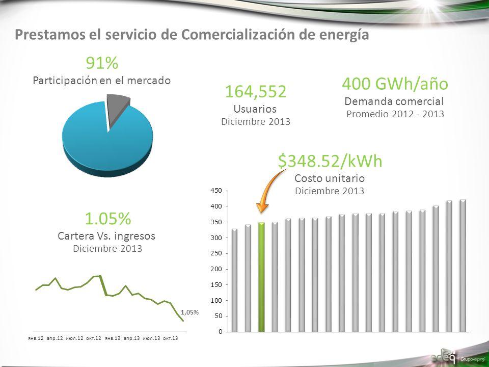 Prestamos el servicio de Comercialización de energía 91% Participación en el mercado 400 GWh/año Demanda comercial Promedio 2012 - 2013 $348.52/kWh Costo unitario Diciembre 2013 1.05% Cartera Vs.