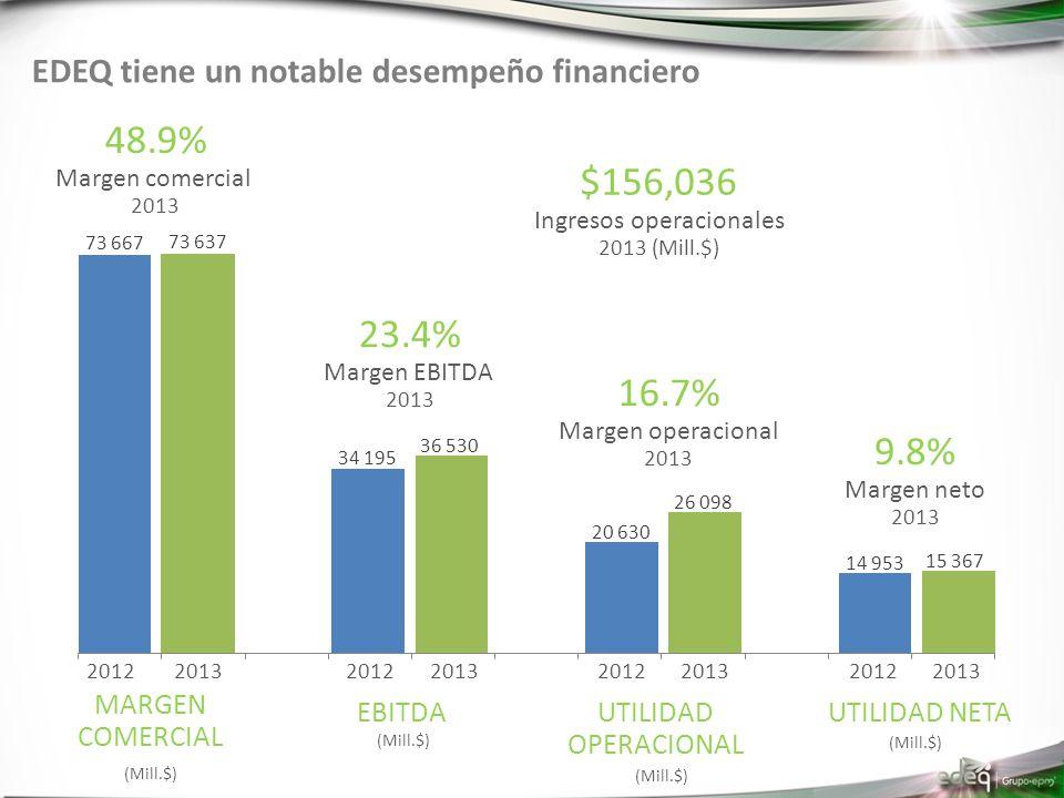 EDEQ tiene un notable desempeño financiero 2013 2012 48.9% Margen comercial 2013 2012 23.4% Margen EBITDA 2013 2012 16.7% Margen operacional 2013 2012 9.8% Margen neto 2013 MARGEN COMERCIAL EBITDAUTILIDAD OPERACIONAL UTILIDAD NETA $156,036 Ingresos operacionales 2013 (Mill.$) (Mill.$)