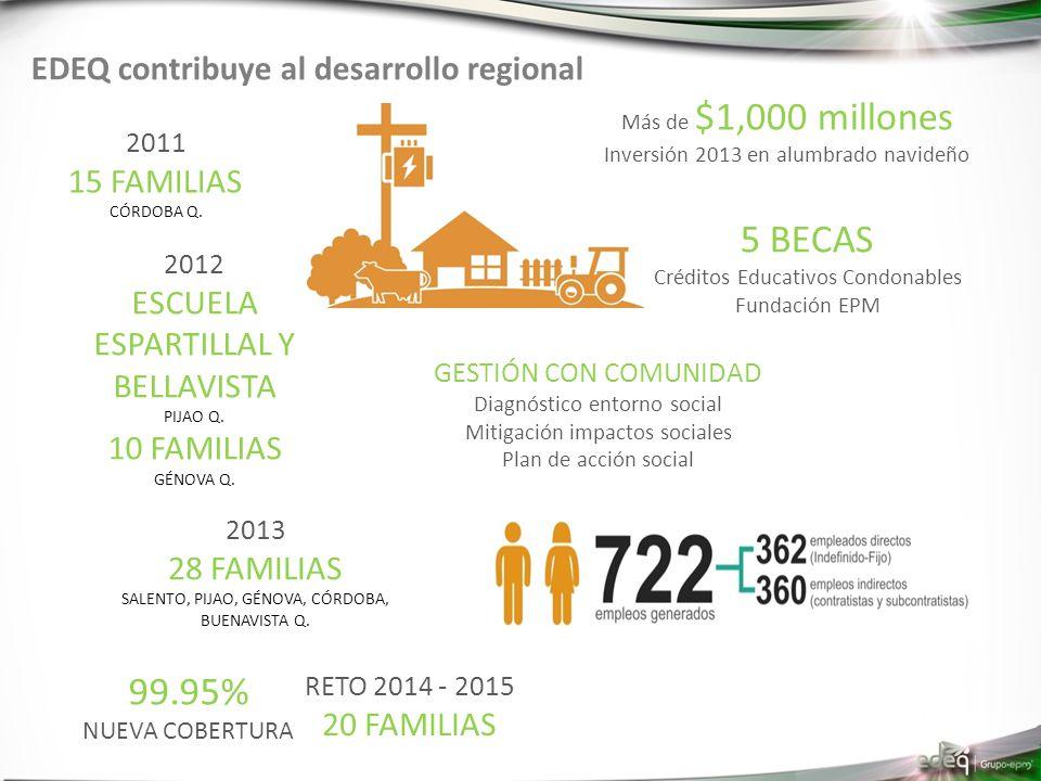 2011 15 FAMILIAS CÓRDOBA Q. 2012 ESCUELA ESPARTILLAL Y BELLAVISTA PIJAO Q. 10 FAMILIAS GÉNOVA Q. 2013 28 FAMILIAS SALENTO, PIJAO, GÉNOVA, CÓRDOBA, BUE