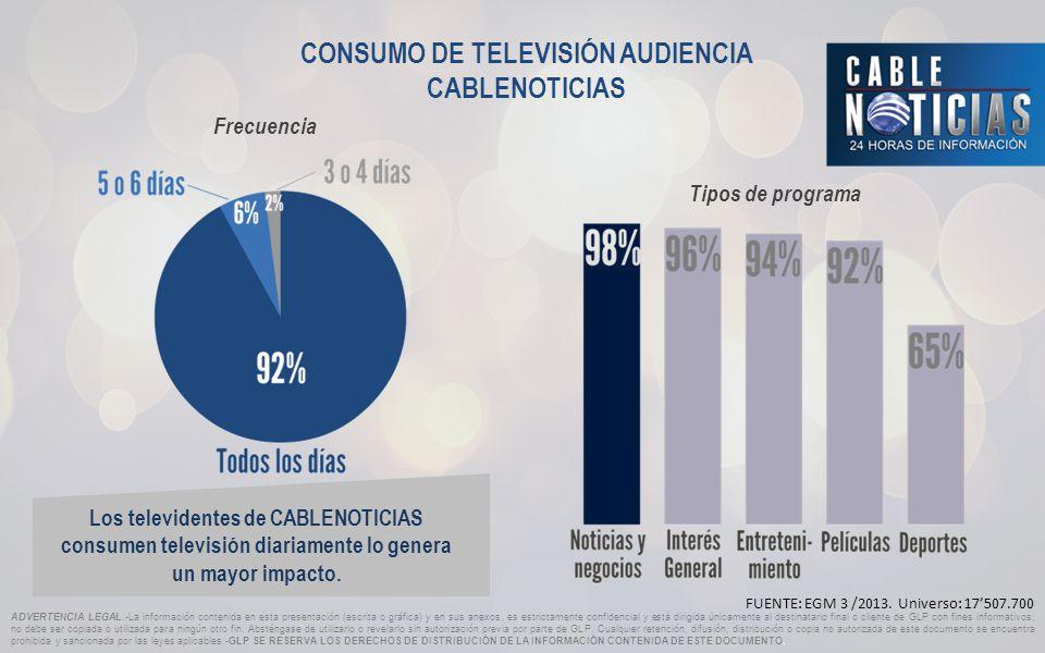 CONSUMO DE TELEVISIÓN AUDIENCIA CABLENOTICIAS FUENTE: EGM 3 /2013.
