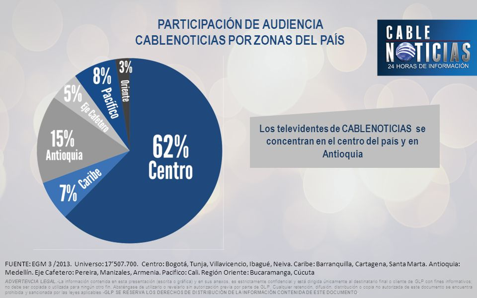 PARTICIPACIÓN DE AUDIENCIA CABLENOTICIAS POR ZONAS DEL PAÍS FUENTE: EGM 3 /2013.