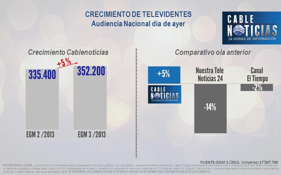 CRECIMIENTO DE TELEVIDENTES Audiencia Nacional día de ayer FUENTE: EGM 3 /2013.