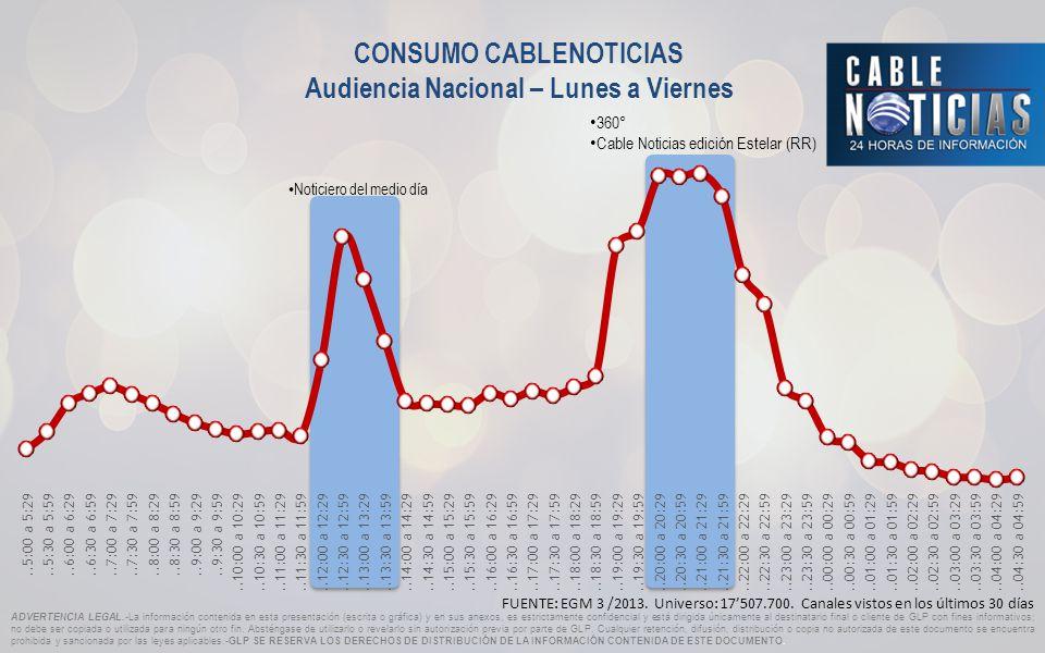 CONSUMO CABLENOTICIAS Audiencia Nacional – Lunes a Viernes FUENTE: EGM 3 /2013.