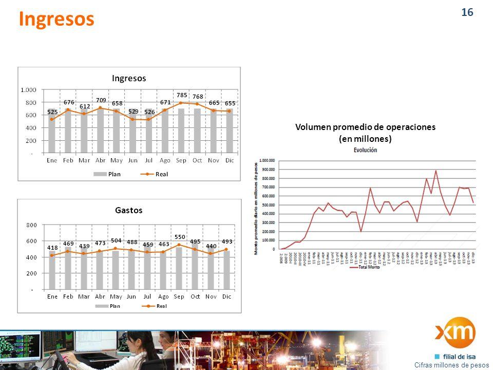 16 Ingresos Volumen promedio de operaciones (en millones) Cifras millones de pesos