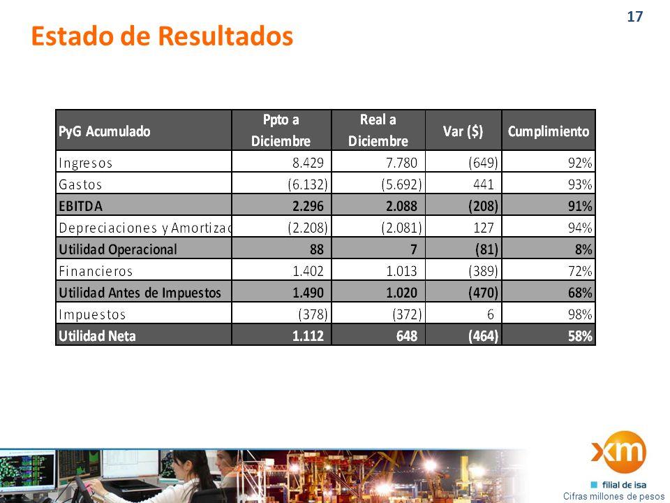 17 Estado de Resultados Cifras millones de pesos