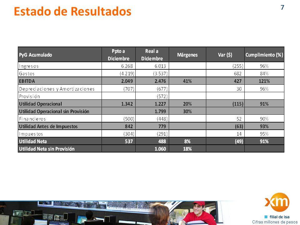 7 Estado de Resultados Cifras millones de pesos