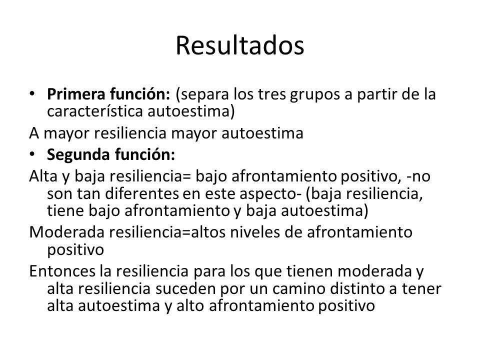 Resultados Primera función: (separa los tres grupos a partir de la característica autoestima) A mayor resiliencia mayor autoestima Segunda función: Al
