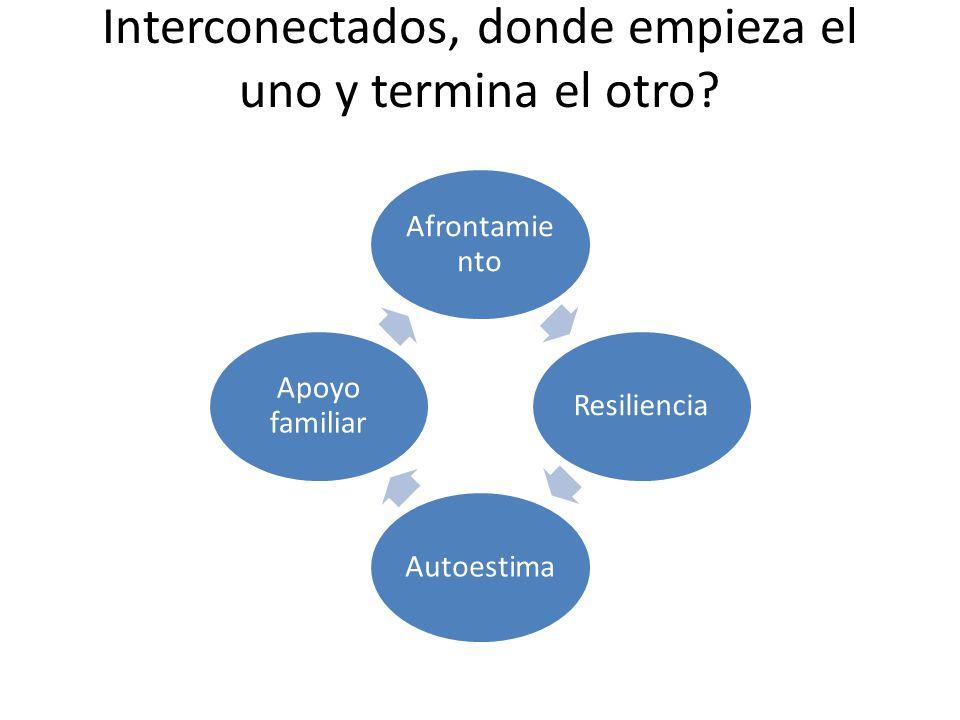 Interconectados, donde empieza el uno y termina el otro? Afrontamie nto ResilienciaAutoestima Apoyo familiar