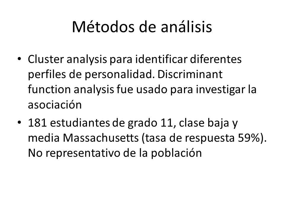 Métodos de análisis Cluster analysis para identificar diferentes perfiles de personalidad. Discriminant function analysis fue usado para investigar la