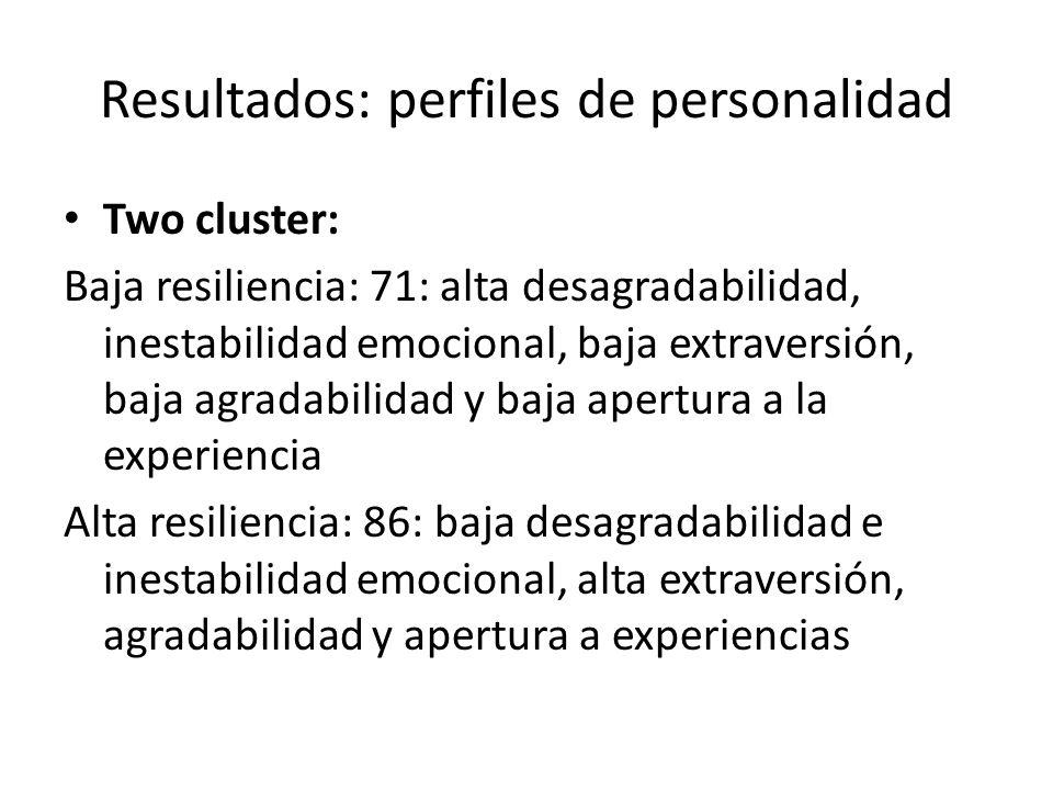 Resultados: perfiles de personalidad Three cluster: Low resilience: 56, iguales caracteristicas al anterior High resilience: 51, iguales caracteristicas al anterior Moderative protective: 50, por debajo de la media en todas las dimensiones de personalidad, el puntaje mas alto se dio en inestabilidad emocional y el más bajo en apertura a experiencias.